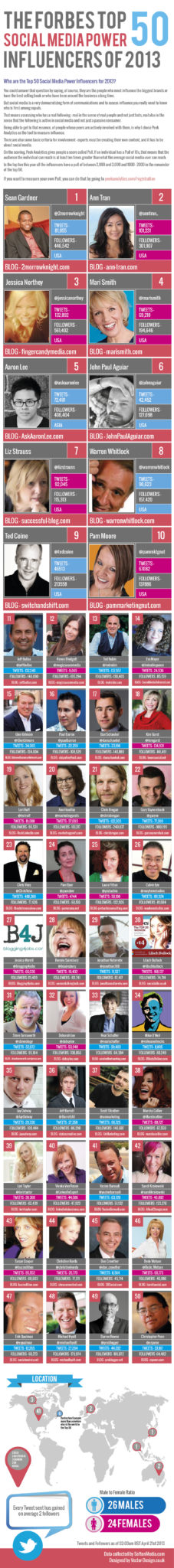 Forbes Top 50 Social Media Power Influencers of 2013 [INFOGRAPHIC]